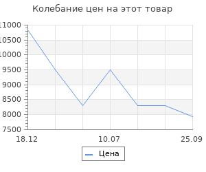 Изменение цены на Электрообогреватель Nobo NFK4W10