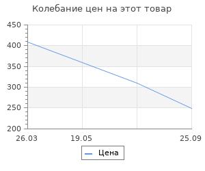 Изменение цены на Коврик на пвх Lider ребро 3:2 50x80см