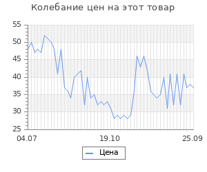 Изменение цены на Дибазол раствор для в/в и в/м введ. 1% 1мл 10 шт.