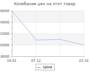 Изменение цены на Портал InterFlame Aspen Fobos/Magestic