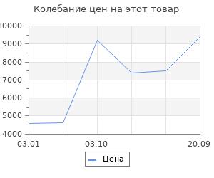 Изменение цены на Ковёр 0.60х1.10 исфахан 1801 беж Ковровые галереи