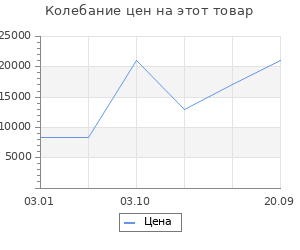 Изменение цены на Ковёр 1.00х1.50 исфахан 8003 блю Ковровые галереи