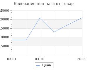 Изменение цены на Ковёр 1.00х1.50 исфахан 8002 блю Ковровые галереи