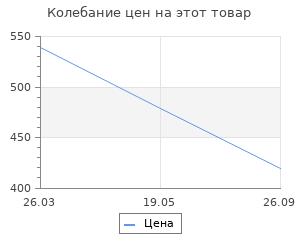 Изменение цены на Коврик на пвх Lider ребро 3:2 60x90 см