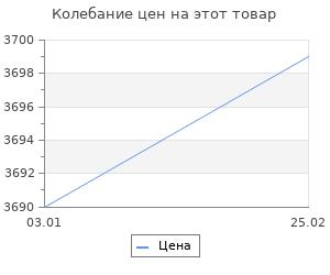 Изменение цены на Ковёр 0.6х1.1 majestic 0vc981 silverbl11 Ковровые галереи