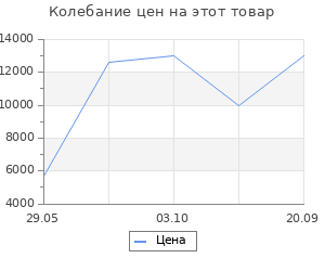 Изменение цены на Ковёр 0.80х1.50 сарай сираз 12734/крем Ковровые галереи