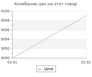 Изменение цены на Ковёр 0.80х1.50 argentum 63371/9191 Ковровые галереи