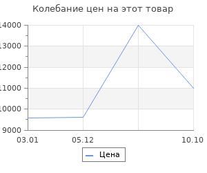 Изменение цены на Ковёр 0.70х1.40 исфахан 22001 беж Ковровые галереи