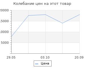 Изменение цены на Ковёр 0.80х1.50 сарай ахенк ah452/блю Ковровые галереи
