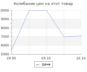 Изменение цены на Ковёр 0.80х1.50 анат перс елоу/ред Ковровые галереи