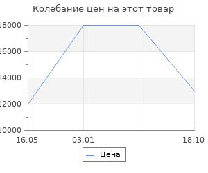 Изменение цены на Ковёр 0.75х1.50 unique 0is120 red n7 Ковровые галереи