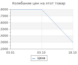 Изменение цены на Ковёр 0.75х1.50 unique is120f silver n1 Ковровые галереи