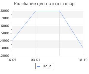 Изменение цены на Ковёр 0.75х1.50 unique is138b sky bl.n5 Ковровые галереи