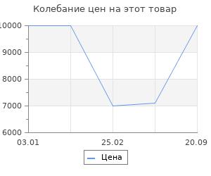Изменение цены на Ковёр 0.80х1.50 анат яник беж/ред Ковровые галереи