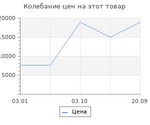 Изменение цены на Ковёр 0.90х1.50 исфахан 28003 беж Ковровые галереи