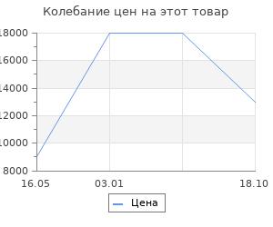 Изменение цены на Ковёр 0.75х1.50 unique 0is137 red n7 Ковровые галереи