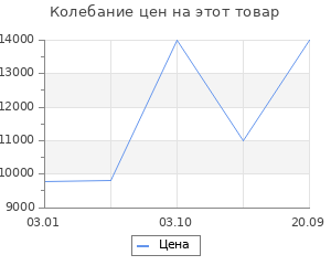 Изменение цены на Ковёр 1.00х1.00 исфахан 8002 беж круг Ковровые галереи