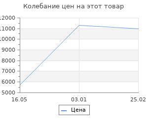 Изменение цены на Ковёр 1.00х2.00 majestic vc943b ivoryab 3 Ковровые галереи