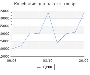 Изменение цены на Ковёр 1.00х1.50 х- вул мобин крем 2357 n Ковровые галереи