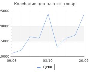 Изменение цены на Ковёр 1.00х1.50 э-силк анарестан ред2085 Ковровые галереи