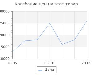 Изменение цены на Ковёр 1.00х1.50 соло асатир ред 2139 Ковровые галереи