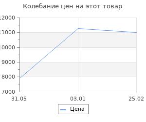 Изменение цены на Ковёр Ковровые Галереи 1х2 м majestic 0vc994 silverbl11
