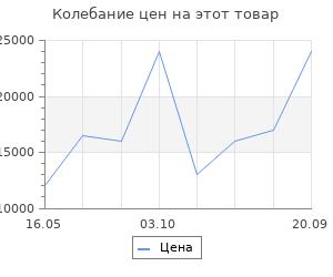 Изменение цены на Ковёр Ковровые галереи э-силк гога ред 2085 1х1.50 м