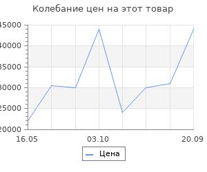 Изменение цены на Ковёр Ковровые галереи шах джахан 2161 n 1х1.50 м