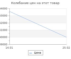 Изменение цены на Ковёр Ковровые галереи qum 01207b red n7 2х3 м