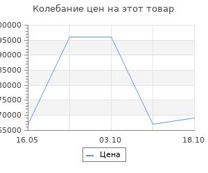 Изменение цены на Ковёр Ковровые галереи 2.00х3.00 unique is126b red n7