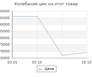Изменение цены на Ковёр Ковровые галереи 2.00х3.00 unique is120e red n7