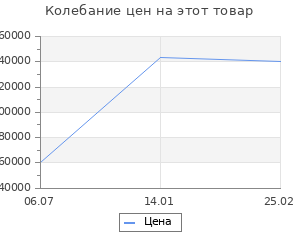 Изменение цены на Ковёр Ковровые галереи qum 001297 red n7 2х3 м