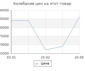Изменение цены на Ковёр Ковровые галереи исфахан 1801 беж 2х3 м
