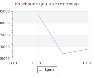 Изменение цены на Ковёр Ковровые галереи исфахан 1802 беж 2х3 м