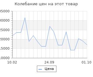 Изменение цены на Серьги SOKOLOV из золота с жёлтыми Swarovski Zirconia