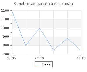 Изменение цены на Коврик придверный 50х80 см ИП Ермолова декор