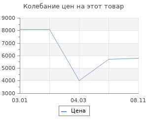 Изменение цены на Ковёр Ковровые Галереи И-Шаги Спайдер 105х55 см