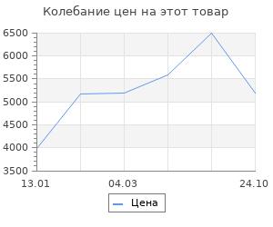 Изменение цены на Коврик для ванной Spirella  Gobi светло-бежевый 60х90 см