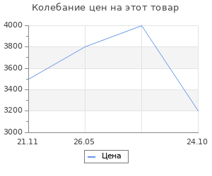 Изменение цены на Коврик для ванной Spirella  Gobi светло бежевый 55х65 см