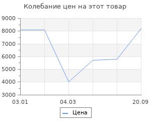 Изменение цены на Ковёр 0.55х1.05 и-шаги мэджик уайт Ковровые галереи