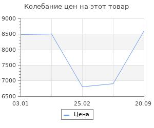 Изменение цены на Ковёр 0.80х1.50 сарай классик 12486/уайт Ковровые галереи