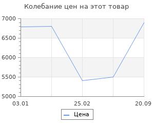Изменение цены на Ковёр 0.80х1.50 сарай ирмак 12804/блю Ковровые галереи