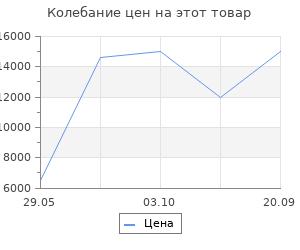 Изменение цены на Ковёр 0.80х1.50 сарай имге 2117a/уайт Ковровые галереи