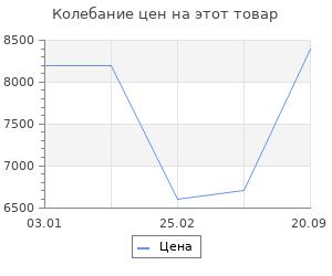 Изменение цены на Ковёр 0.80х1.50 сарай дефне 12793/уайт Ковровые галереи