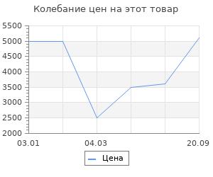 Изменение цены на Ковёр 0.45х0.80 и-шаги мэджик уайт овал Ковровые галереи
