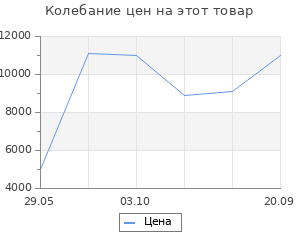 Изменение цены на Ковёр 0.80х1.50 сарай неон 12821/уайт/п Ковровые галереи