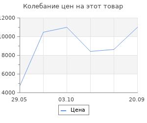 Изменение цены на Ковёр 0.80х1.50 сарай хира 12758/крем-1 Ковровые галереи