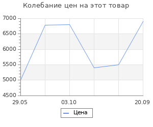 Изменение цены на Ковёр 0.80х1.50 сарай ирмак 12809/блю Ковровые галереи