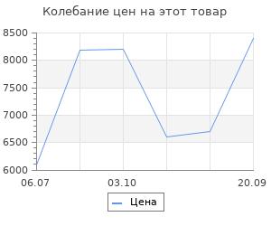 Изменение цены на Ковёр 0.80х1.50 сарай дефне 12798/уайт Ковровые галереи