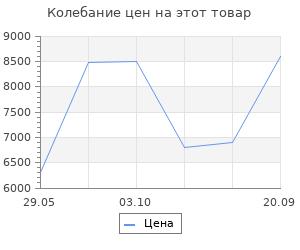 Изменение цены на Ковёр 0.80х1.50 сарай классик 12392/л.б Ковровые галереи